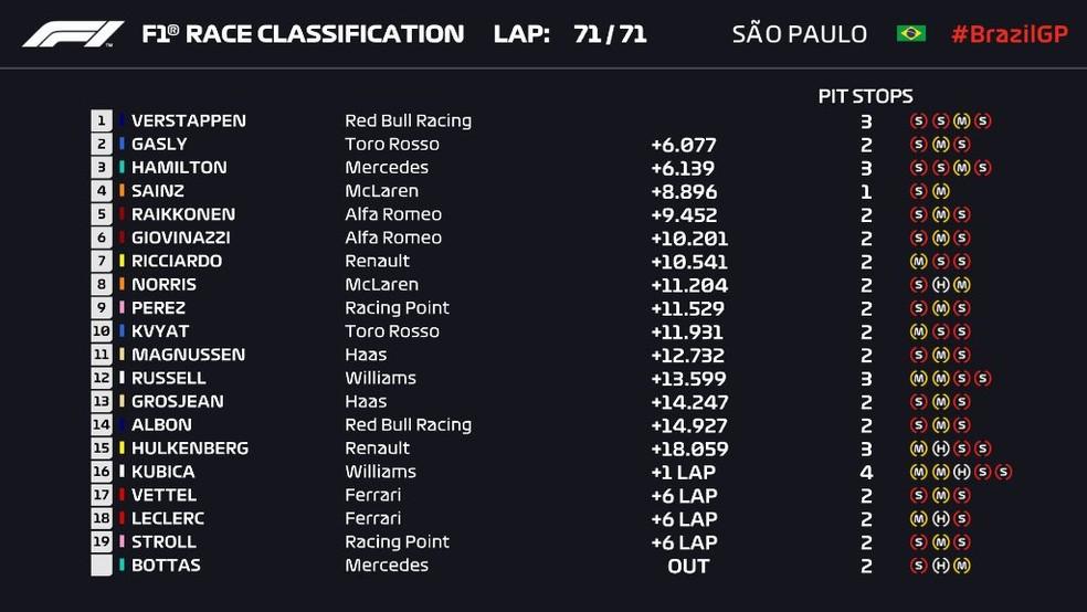 Veja a classificação final do GP do Brasil de F1 — Foto: Reprodução