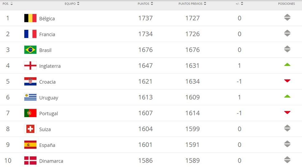Top 10 do ranking mundial da Fifa em abril — Foto: Reprodução