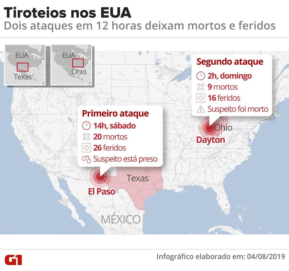 Tiroteios nos EUA: 29 pessoas foram mortas em 12 horas — Foto: Guilherme Luiz Pinheiro/G1