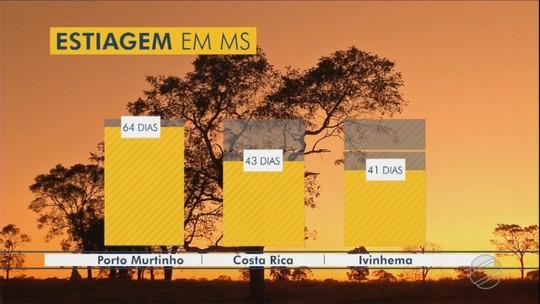 Previsão é de chuva fraca para alguns municípios de MS nos próximos dias