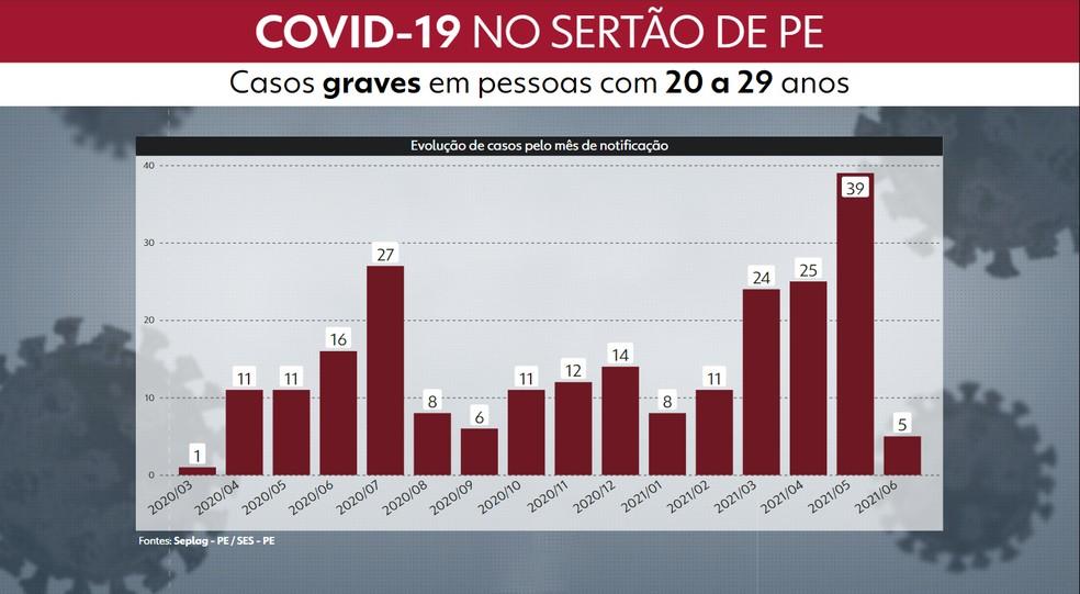 Gráfico mostra registro recorde de casos graves da Covid-19 no Sertão em maio de 2021 — Foto: Reprodução/TV Globo