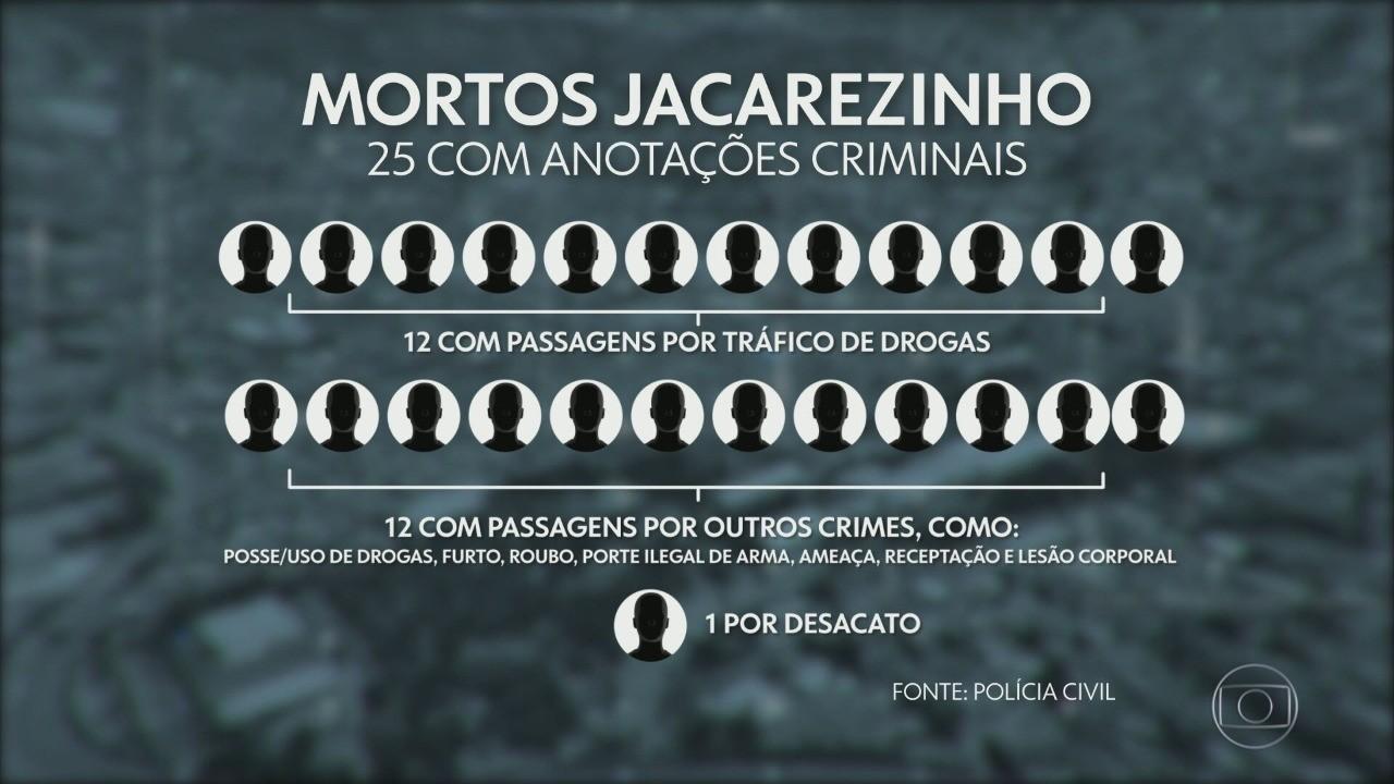 MPRJ investiga se houve abuso na operação policial do Jacarezinho
