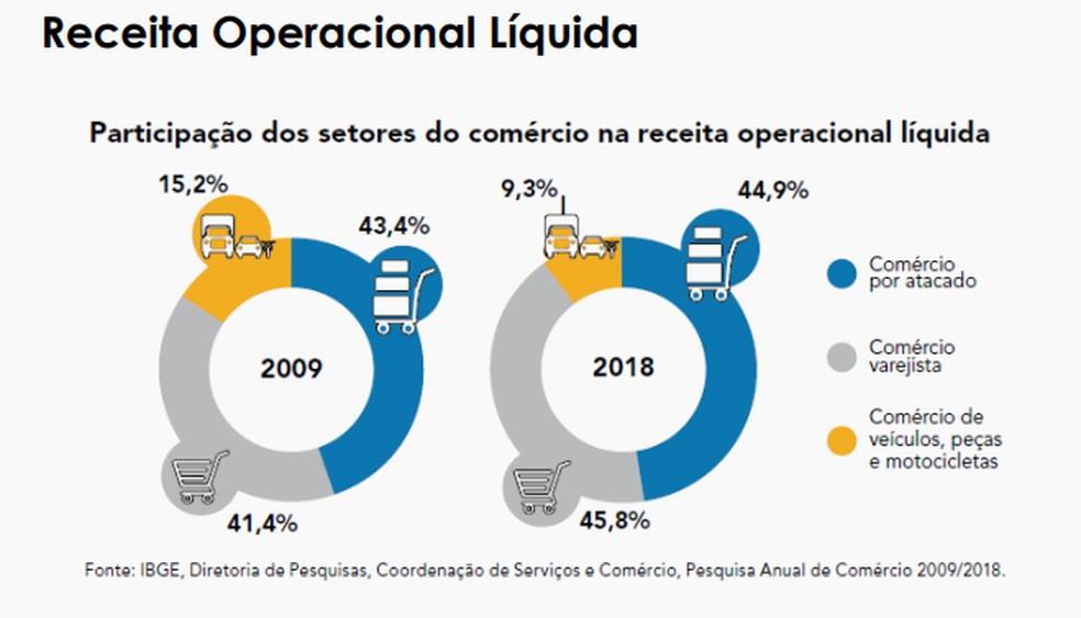Gráfico mostra a mudança estrutura da participação na receita líquida do comércio em dez anos — Foto: Reprodução/IBGE