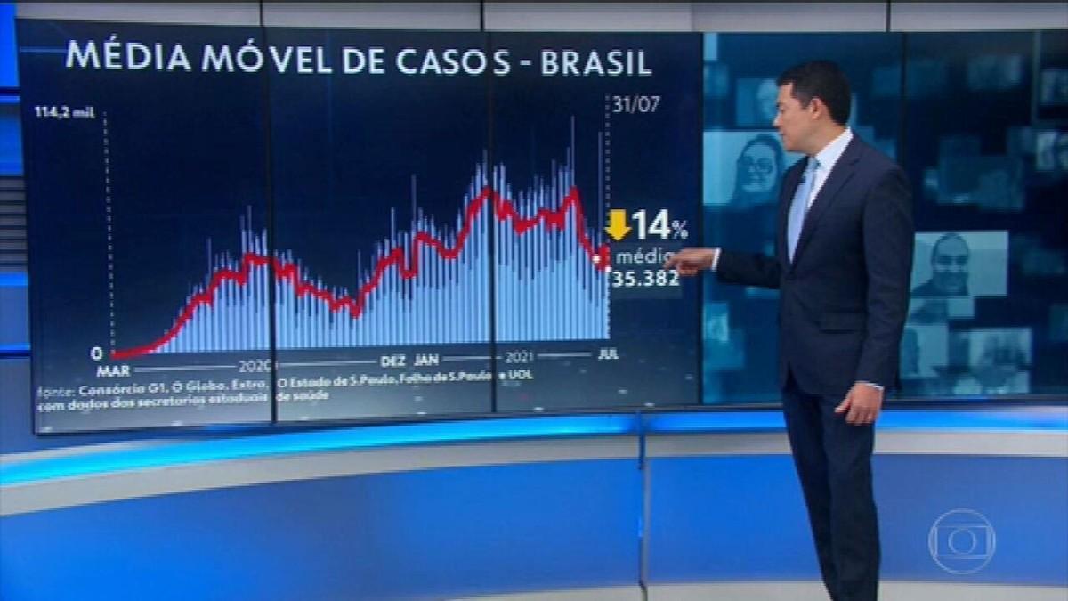 Média diária de mortes pela Covid fica abaixo de mil pela primeira vez em seis meses