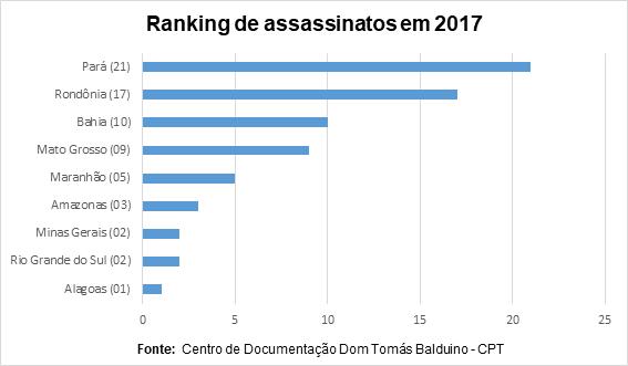 Assassinatos em conflitos no campo em 2017, de acordo com levantamento da Comissão Pastoral da Terra  (Foto: Centro de Documentação Dom Tomás Balduino/Comissão Pastoral da Terra )