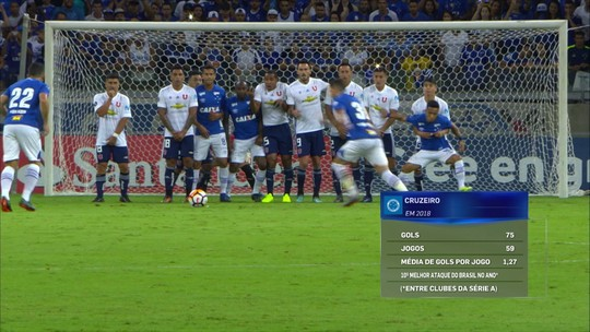 Com ataques pouco produtivos, Cereto diz que bola parada pode decidir na final da Copa do Brasil