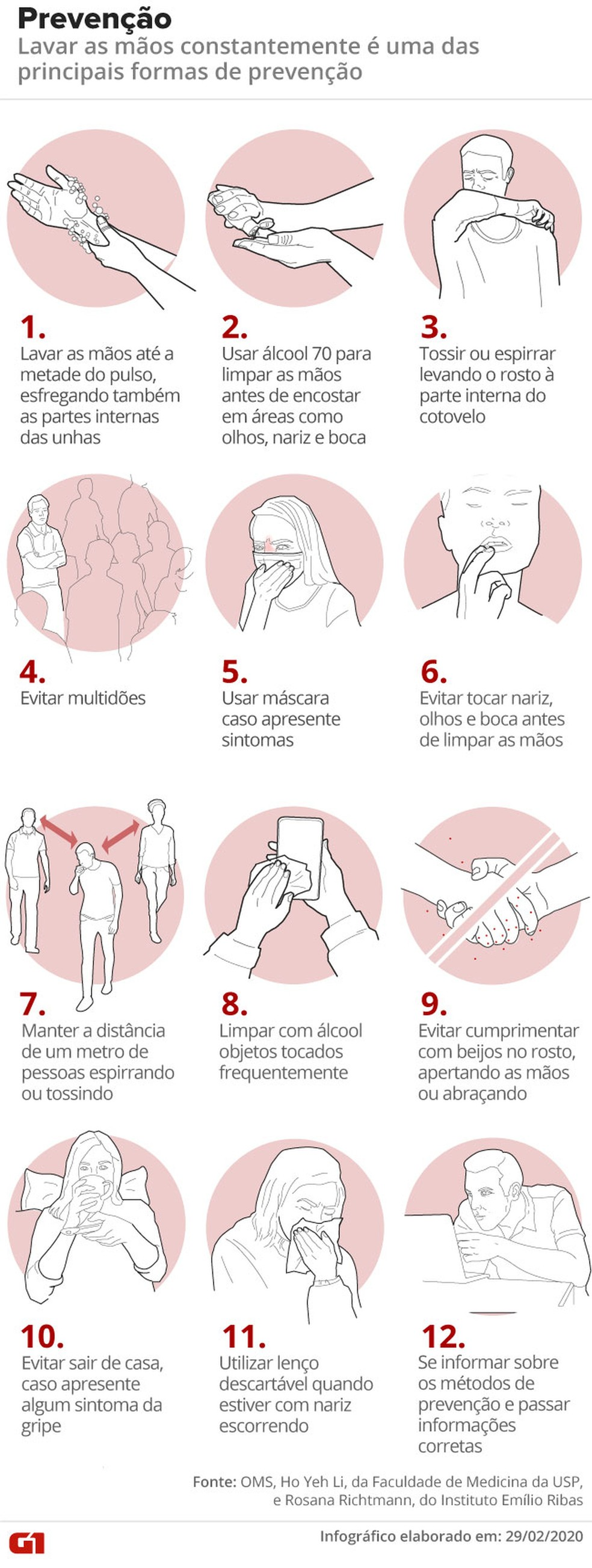 Dicas de prevenção contra o coronavírus  — Foto: Arte/G1
