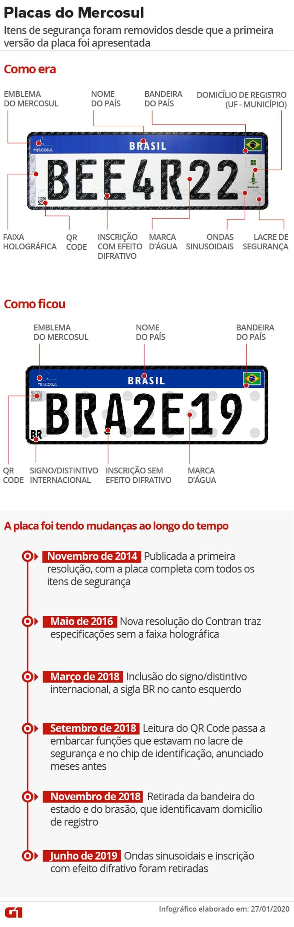 Veja como era e como ficou a placa veicular padrão Mercosul no Brasil — Foto: Thiago Lavado e Aparecido Gonçalves/G1