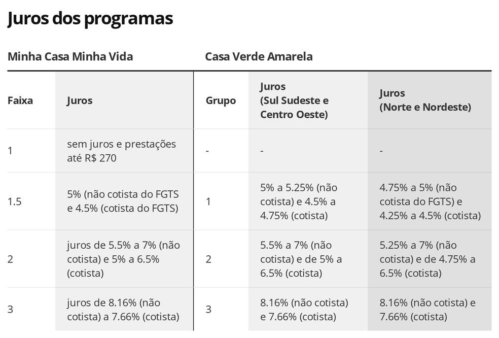 MCMV X CVA, juros — Foto: Economia G1