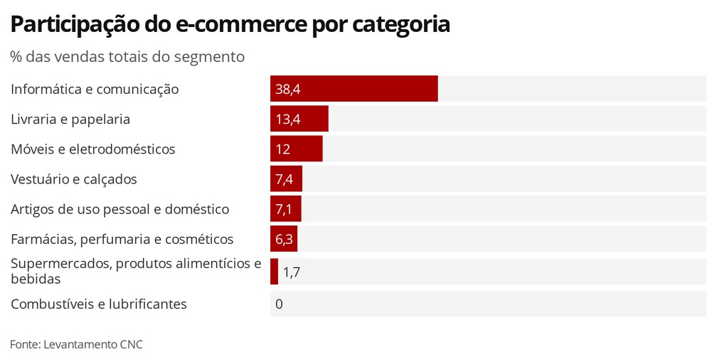 Participação do e-commerce por categoria — Foto: Economia G1