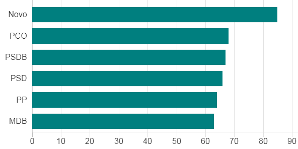 Partidos com maior porcentagem de candidaturas brancas (Foto: TSE via BBC)