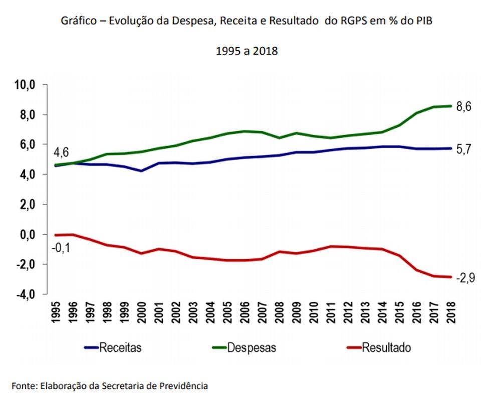 Gráfico da evolução da despesa, receita e resultado do RGPS em % do PIB — Foto: Divulgação/Ministério da Economia
