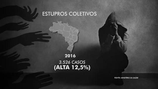 Acre teve maior índice proporcional de estupros coletivos em 2016 no país, diz pesquisa