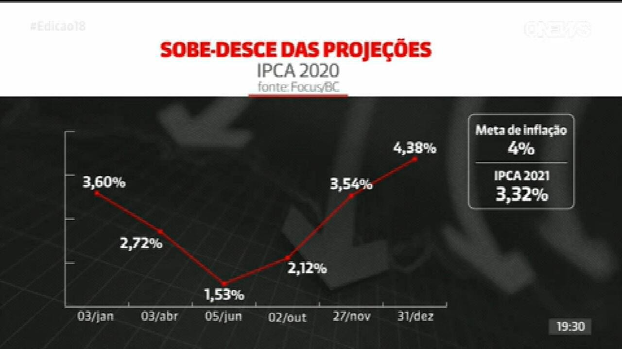 Boletim Focus: Banco Central prevê IPCA de 3,32% em 2021