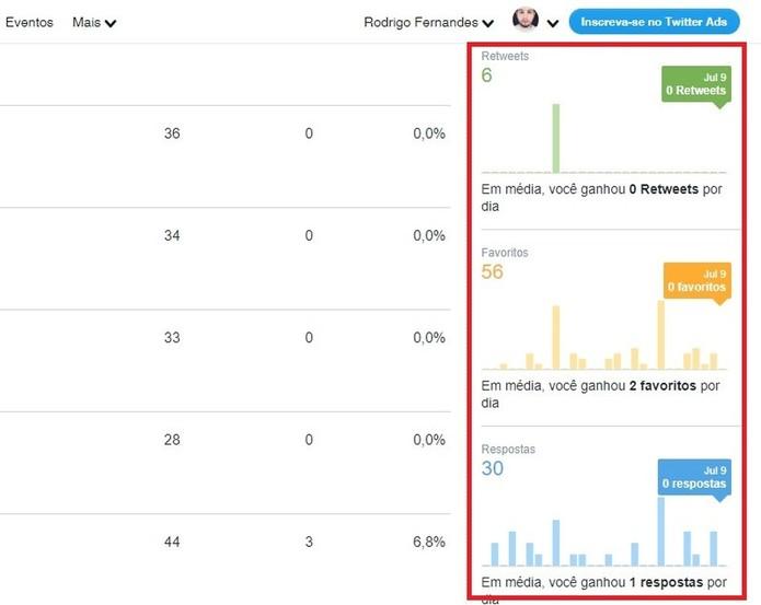 Twitter Analytics mostra média de interações com os seus tuítes (Foto: Reprodução/Rodrigo Fernandes)