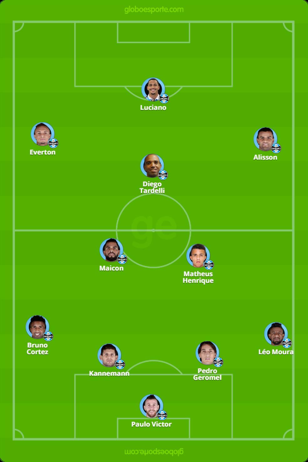 Provável escalação do Grêmio contra o CSA — Foto: GloboEsporte.com