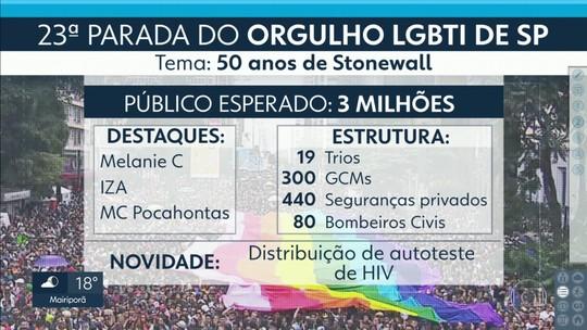 Parada do orgulho LGBTI deve movimentar R$ 280 milhões