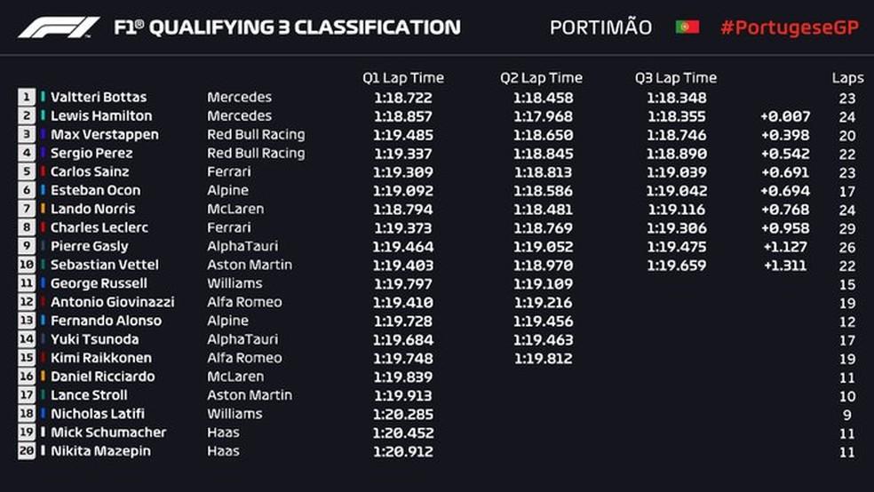 Classificação do GP de Portugal — Foto: Fonte: FIA