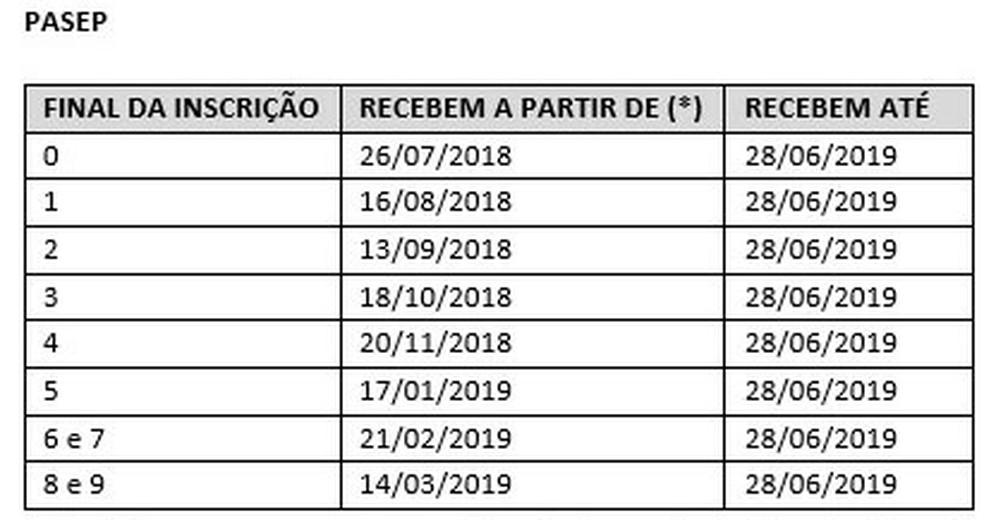 Tabela Pasep 2018-2019