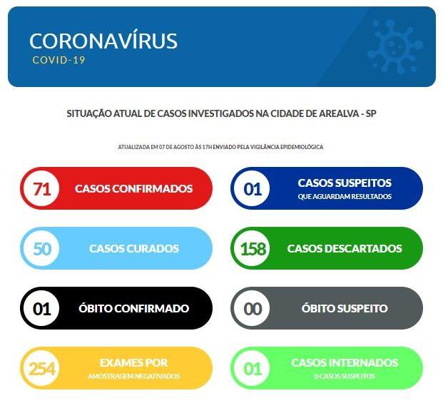 Mortes confirmadas por Covid-19 no centro-oeste paulista nesta sexta-feira, 7 de agosto