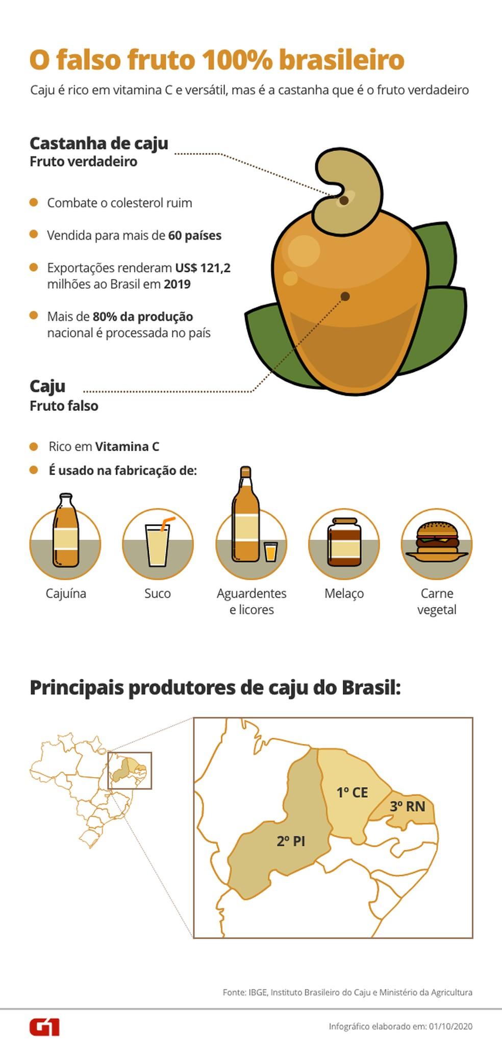 O falso fruto 100% brasileiro — Foto: Arte G1