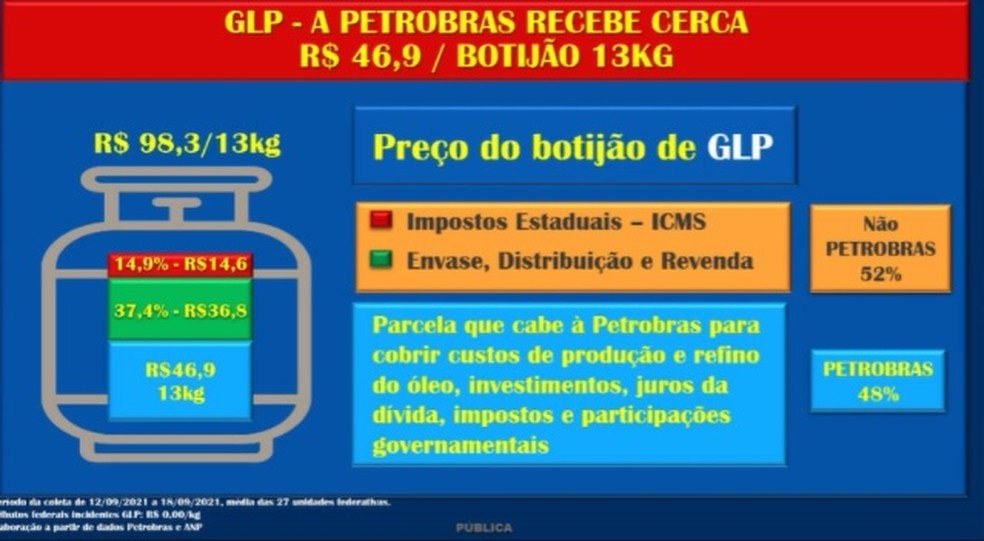 Composição do preço do GLP, segundo a Petrobras — Foto: Reprodução