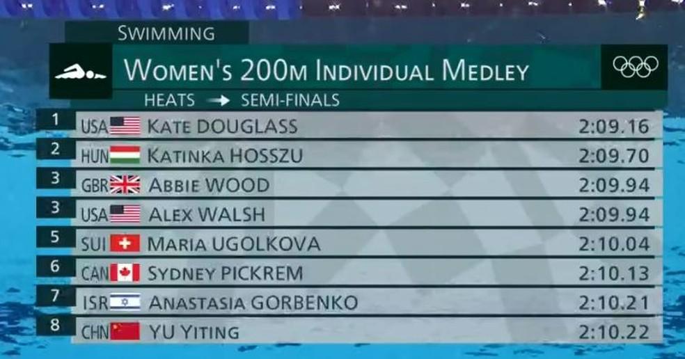 Classificadas para a semifinal dos 200m medley feminino — Foto: Reprodução