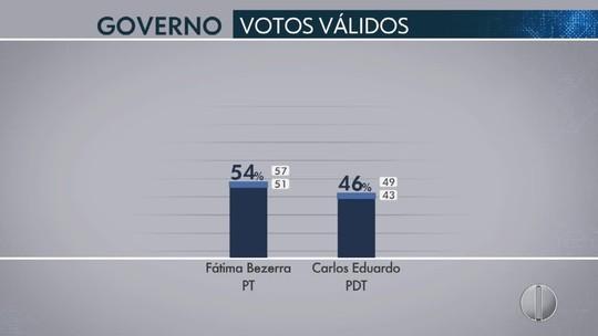 Ibope no RN, votos válidos: Fátima, 54%; Carlos Eduardo, 46%