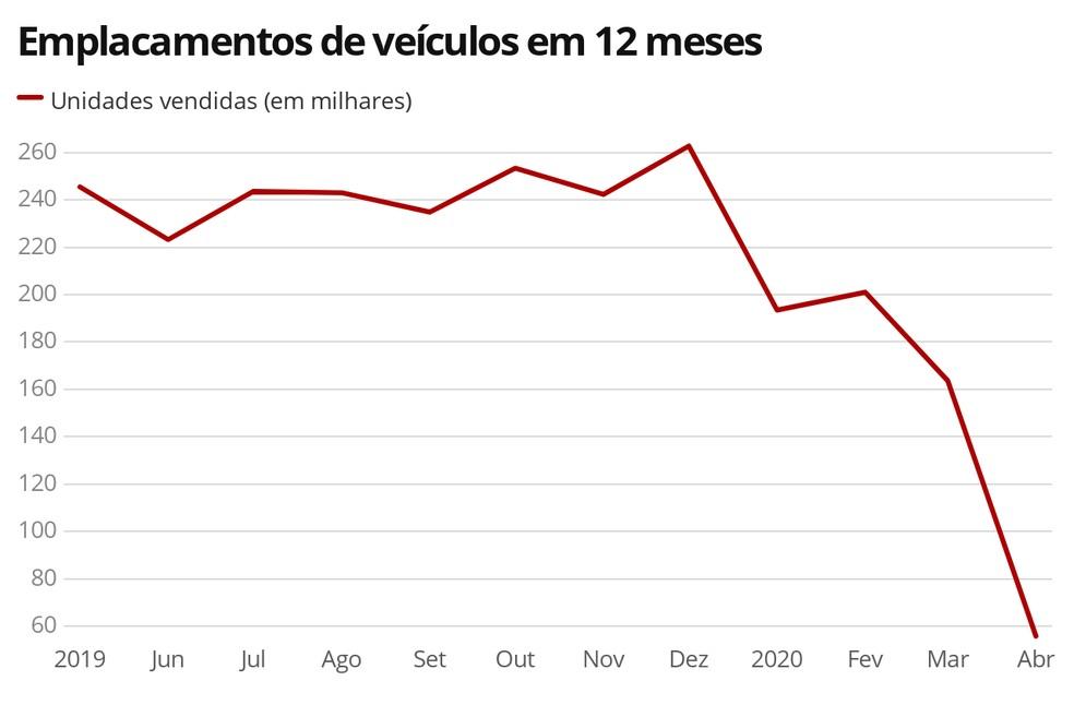 Vendas de veículos no Brasil segundo a Fenabrave — Foto: G1