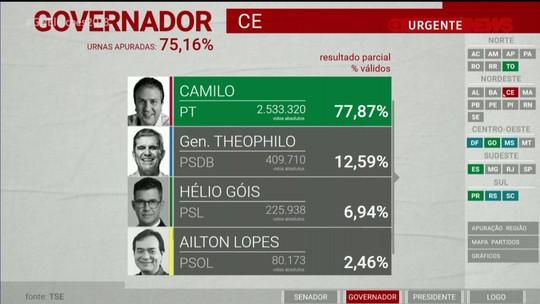 Camilo é reeleito governador do Ceará