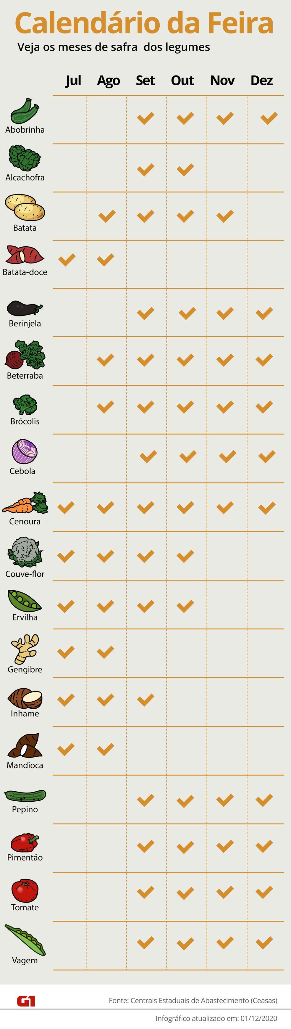 Calendário de legumes de julho a dezembro — Foto: Arte/G1
