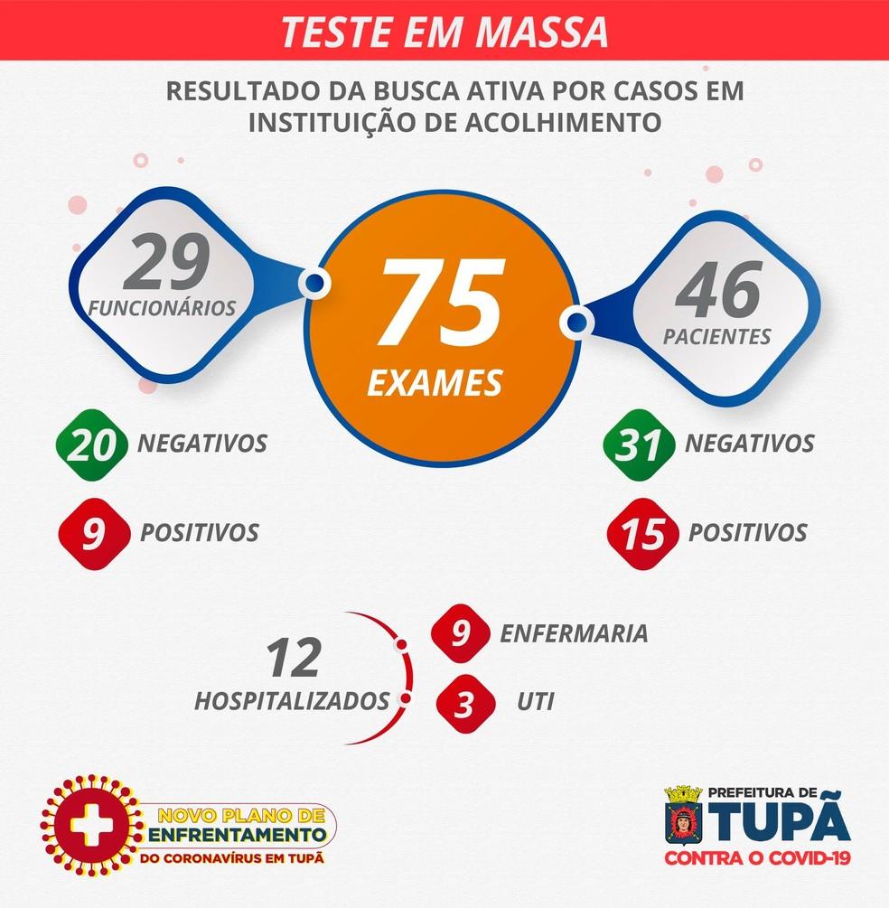 Prefeitura realizou testagem em massa na Casa Emanuel em Tupã — Foto: Prefeitura de Tupã/Divulgação