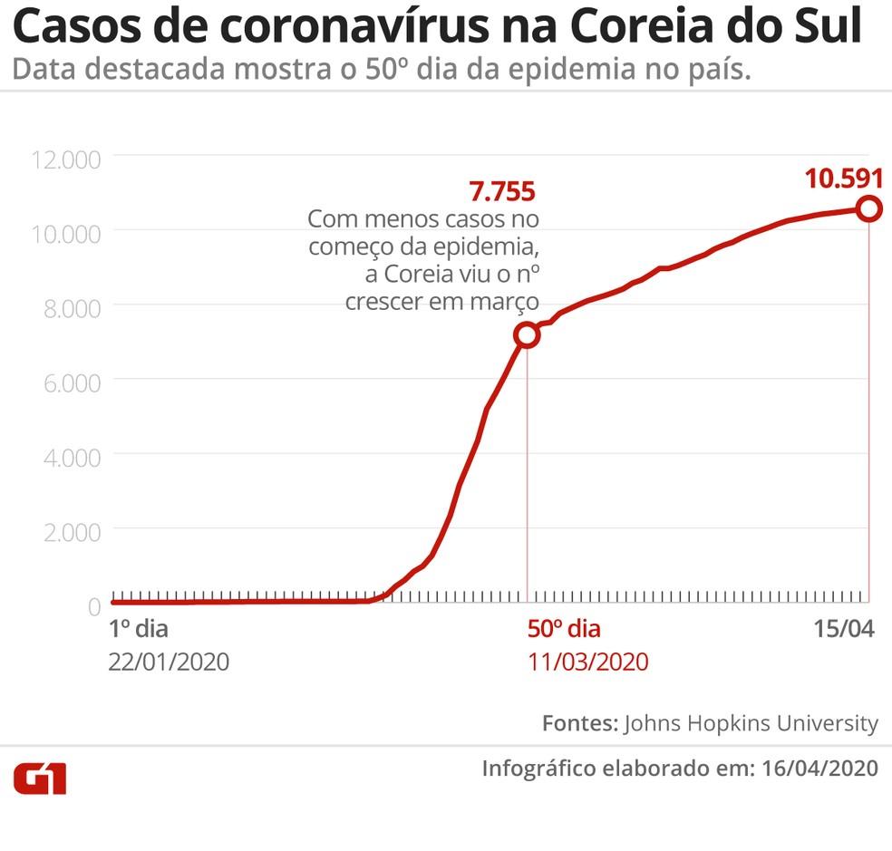 Casos de coronavírus na Coreia do Sil — Foto: G1