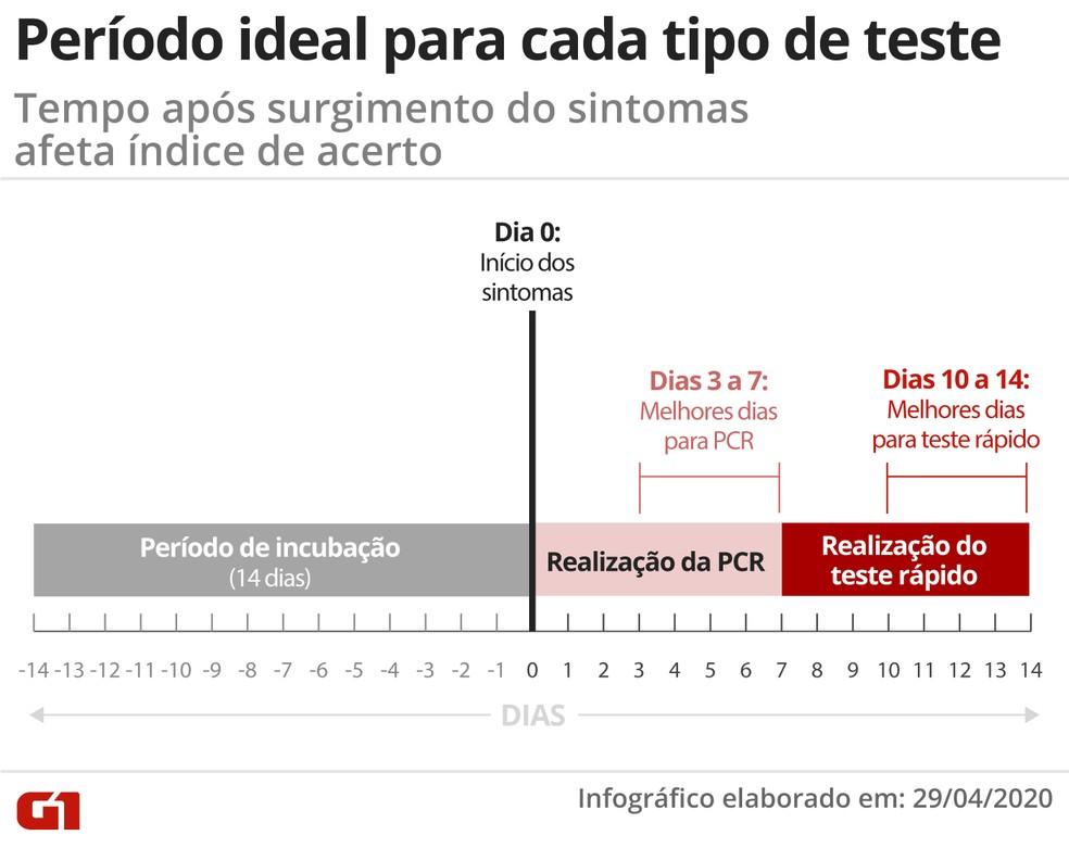 Testes moleculares e testes rápidos têm nível de acerto determinado pelo uso correto dentro de cada período de apresentação dos sintomas da Covid-19 — Foto: Juliane Souza/Arte G1