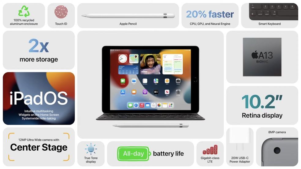 Slide resume os recursos do iPad 2021 — Foto: Reprodução/Apple
