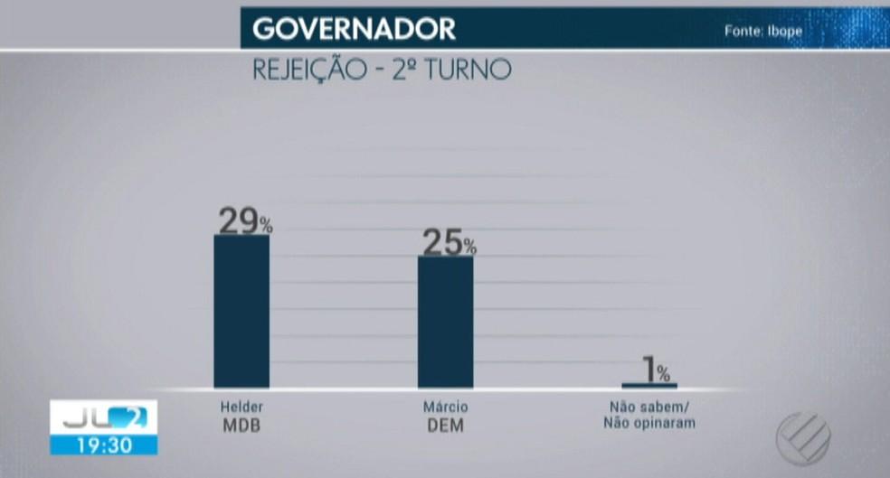 Considerando o índice de rejaição: Helder, 29¨%; Márcio, 25% — Foto: Reprodução/Tv Liberal