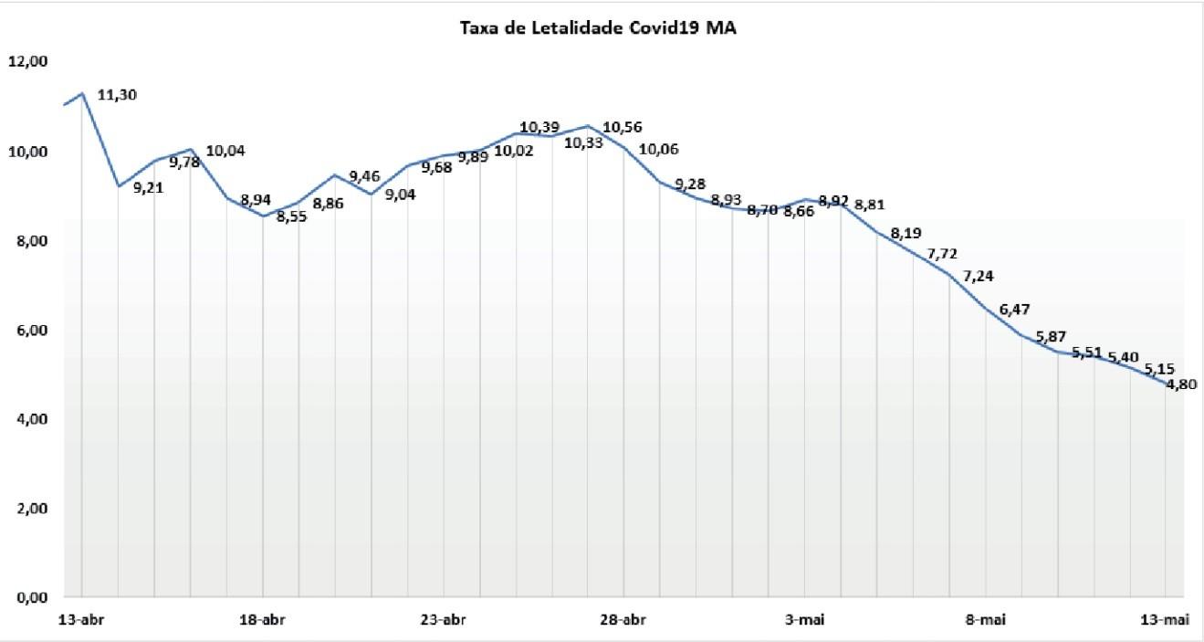 Em um mês, taxa de letalidade da Covid-19 cai 6,5% no Maranhão