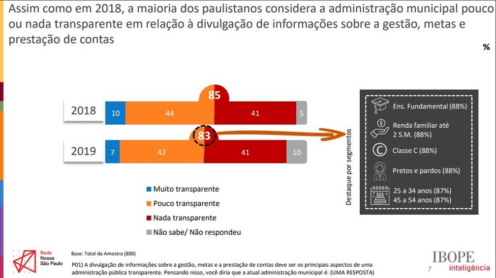 Pesquisa Rede Nossa SP sobre transparência  — Foto: Divulgação