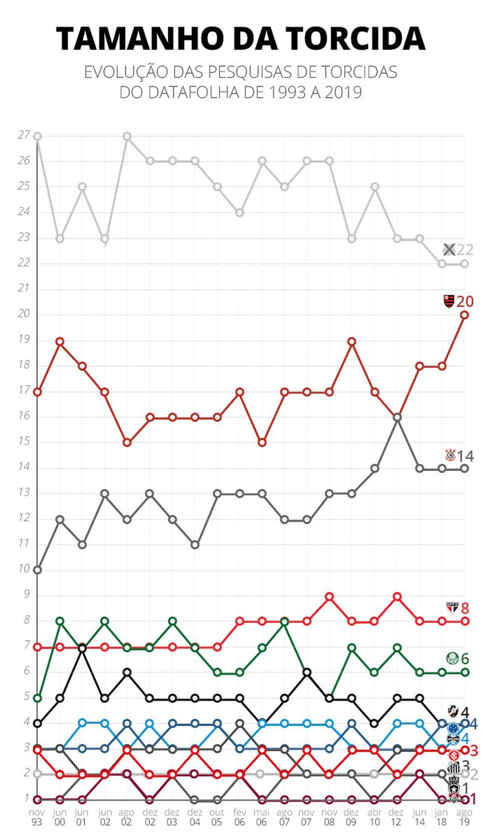 De 1993 a 2019, veja a evolução das torcidas nas pesquisas do Datafolha — Foto: Infoesporte