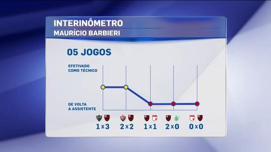 Comentaristas avaliam trabalho de Barbieri no Flamengo