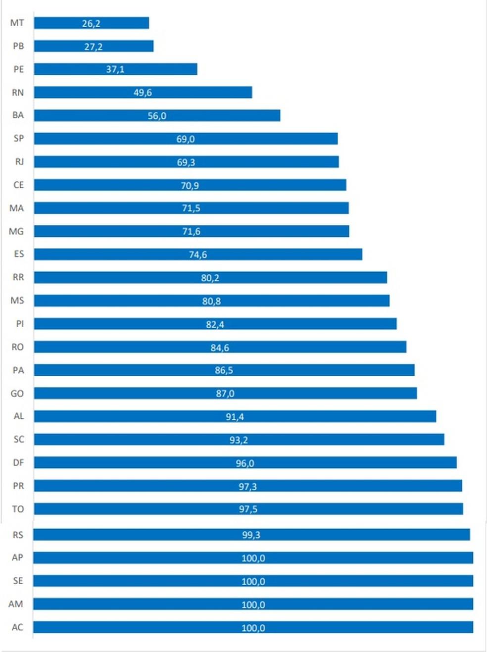 Gráfico mostra a realização de testes de coronavírus no país — Foto: Divulgação