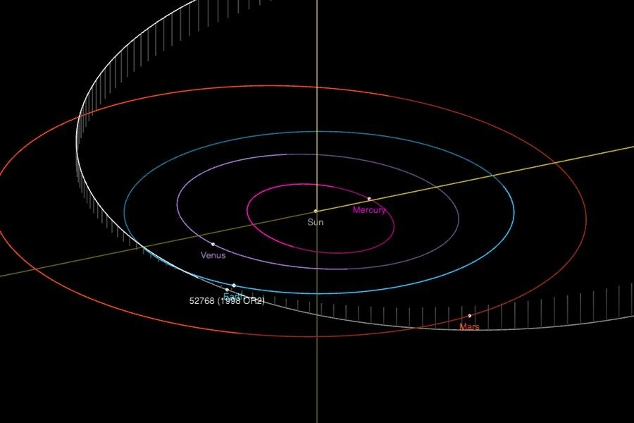 A linha branca representa a órbita do asteroide (Foto: NASA/JPL Horizons)