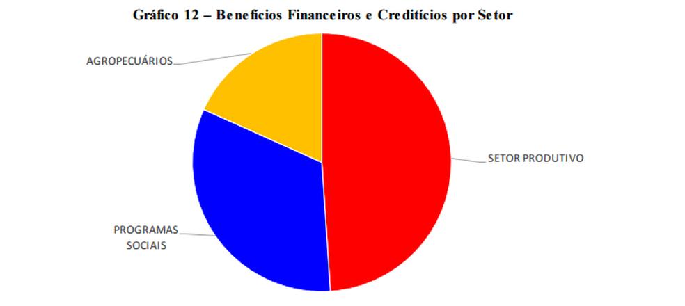 Benefícios financeiros em 2017 (Foto: Foto acórdão TCU)