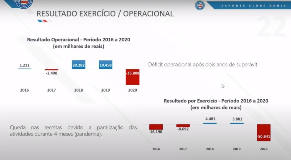 Déficit do Bahia em 2020 — Foto: Reprodução