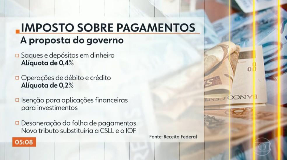 Governo avalia imposto sobre pagamentos com alíquota de 0,40% para saques e depósitos — Foto: Reprodução/TV Globo
