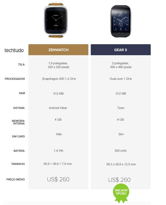 Tabela comparativa de especificações entre ZenWatch e Gear S (Foto: Arte/TechTudo)