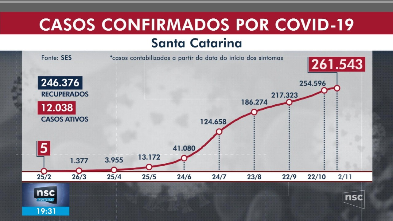 SC tem 261,5 mil casos confirmados de coronavírus
