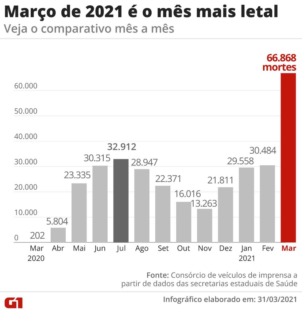 Pior mês da pandemia no Brasil, março teve mais do que o dobro de mortes de julho de 2020, o segundo pior mês — Foto: Editoria de Arte/G1
