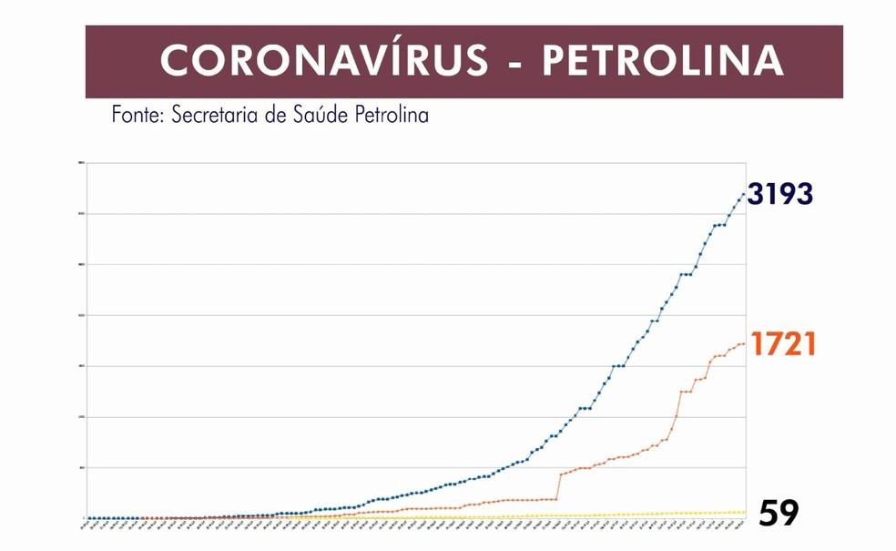 Petrolina tem 3193 casos confirmados da Covid-19 — Foto: TV Grande Rio