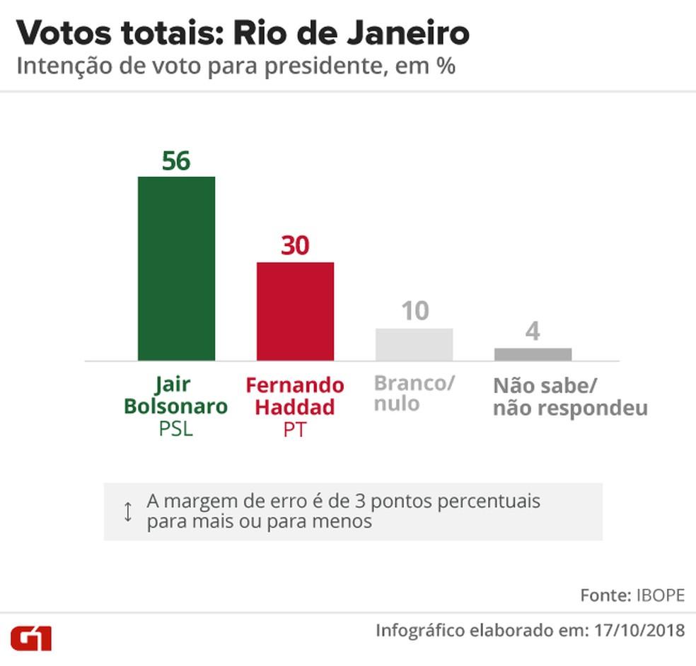 Pesquisa Ibope - 2º turno - Rio de Janeiro - votos totais no estado  — Foto: Arte/G1